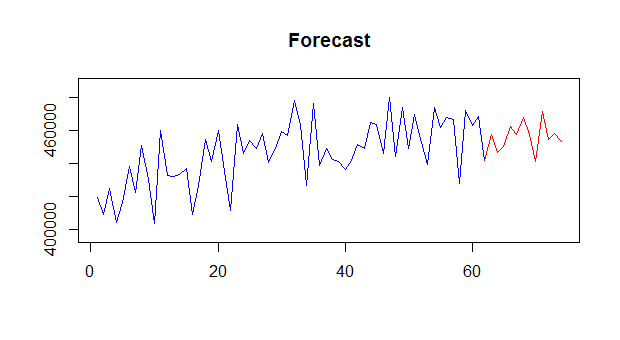 The Latest Techniques for Call Centre Forecasting