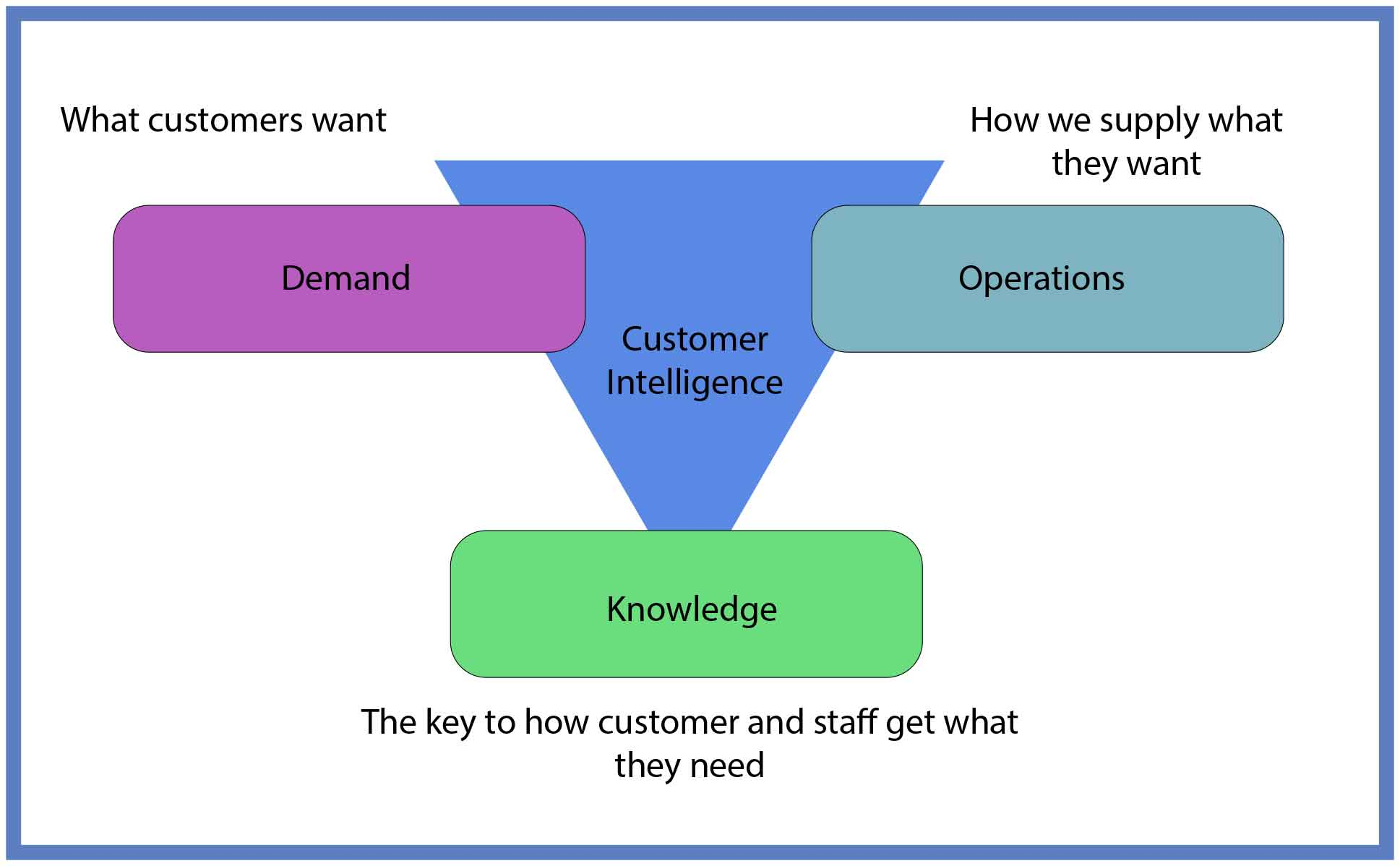 A chart showing how to manage knowledge in an organisation
