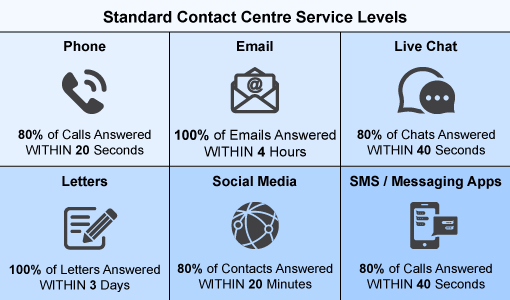 How to Design a Contact Centre for Impatient Customers