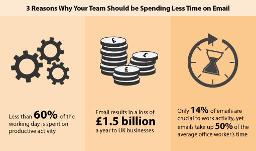 "This information was taken from the workfront.com's report ""Unlocking the UK's Daily Savings Time"""