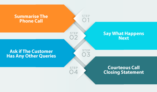 A graphic shows 'Summarise the Phone Call' at step one, 'Say What Happens Next' at step 2, 'Ask if the Customer has any other Querie's at step 3 and 'Courteous Call Closing Statement' at step 4.