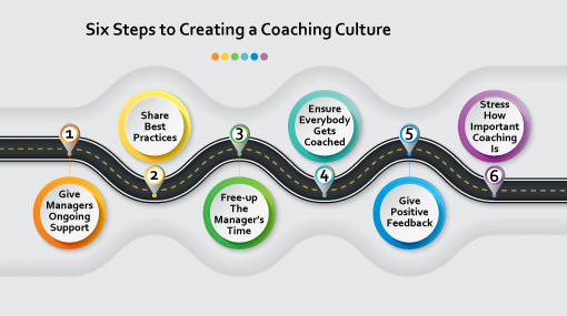 what is a coaching culture