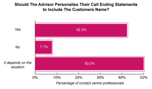 A graph showing the response to whether the advisor should personalise their call ending statement to include the customers name. 42.3% say yes, 7.7% say no and 50.0% say it depends on the situation