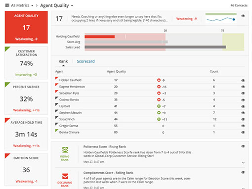 Take a look at an automated advisor scorecard, taken from an interaction analytics system (source: CallMiner)