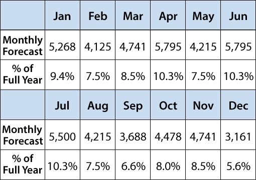 Table 3: Forecasted contact volume per month based on sample data