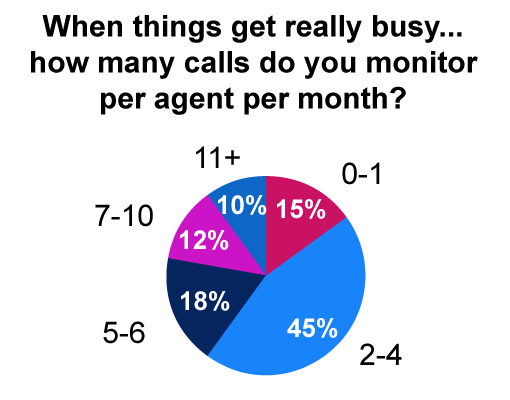 This poll has been sourced from our page: In Busy Periods, 45% of Contact Centres Monitor 2-4 Call Per Agent