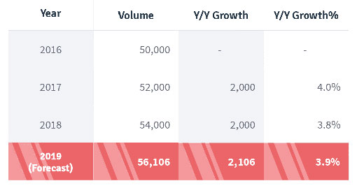 Table 1: YoY growth in contact volume
