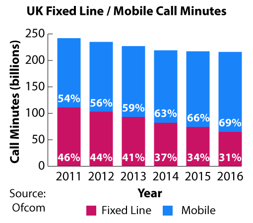 The figures for this graph were take from the Ofcom study: Communications Market Report