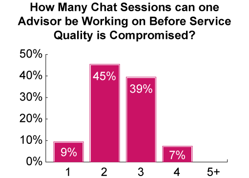 This results shown in this graph are based on the opinions of our readers. It was sourced from our webinar: Best Practices for Voice, Email and Webchat
