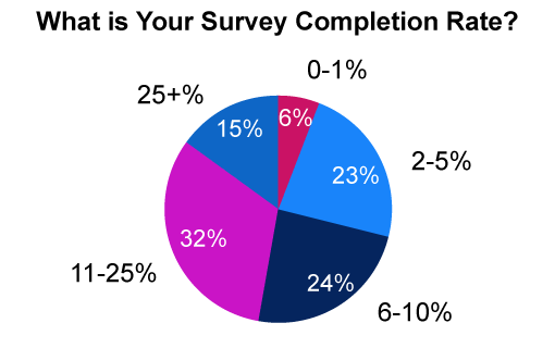 This poll was sourced from our webinar: Getting the Best out of The Voice of the Customer
