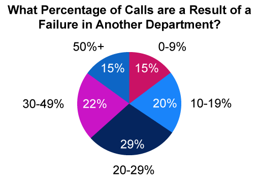 In 15% of contact centres, failures in other department cause more than half of inbound call volumes (Source – Our webinar: Building A Culture Of Continuous Improvement)