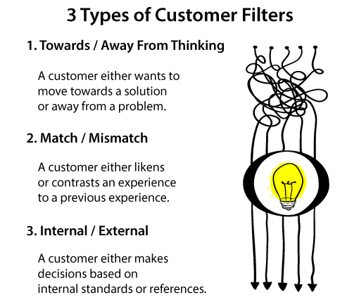 A diagram showing three types of customer filters