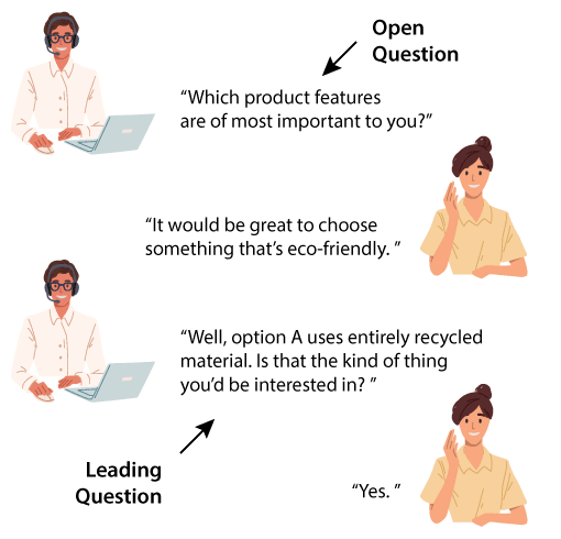 A graphic showing how to use leading questions