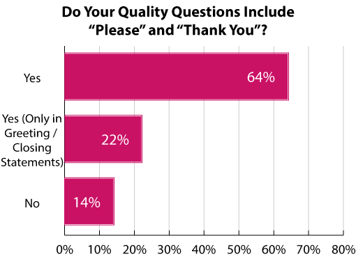This poll was sourced from our webinar: 10 Ways Quality Can Improve Contact Centre Performance