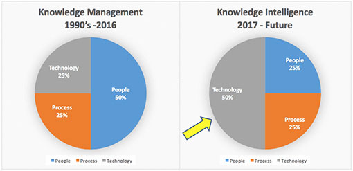 The Current Disruption To Knowledge Management Space Transfers Several Human Driven Tasks And Opens Black Box Of KM Activity Technology That