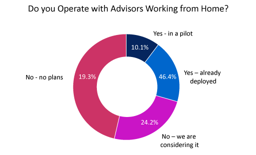 According to our research, almost 30% of contact centres either have homeworking in pilot or have already deployed it