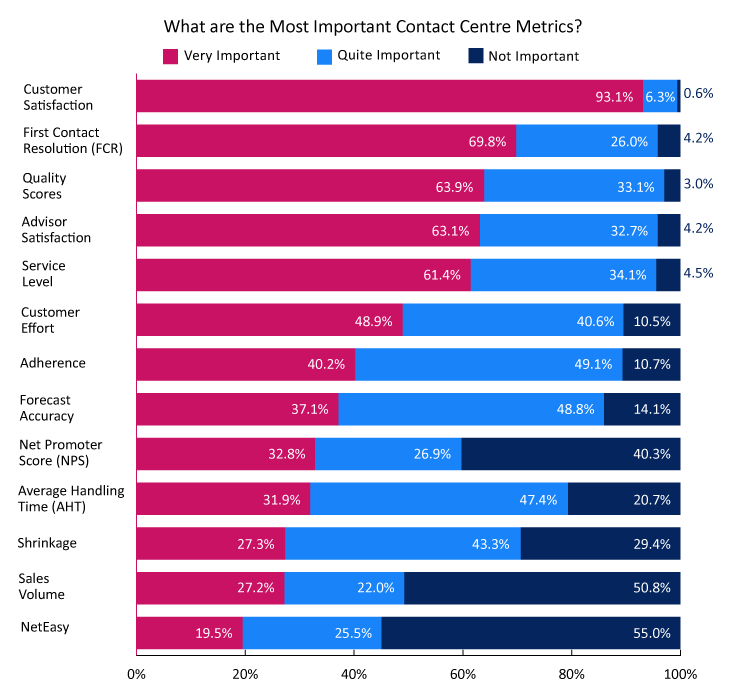 This poll was sourced from our report: What Contact Centres Are Doing Right Now – How Do You Compare?