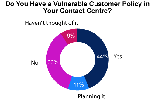 The figures for this chart have been sourced from our webinar: How To Give Excellent Customer Service For Vulnerable People