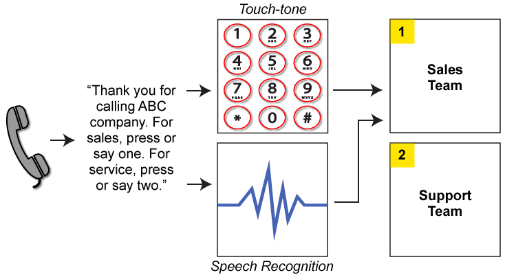 Here's a simple flow diagram of how an IVR with touch-tone and speech recognition technology may work.