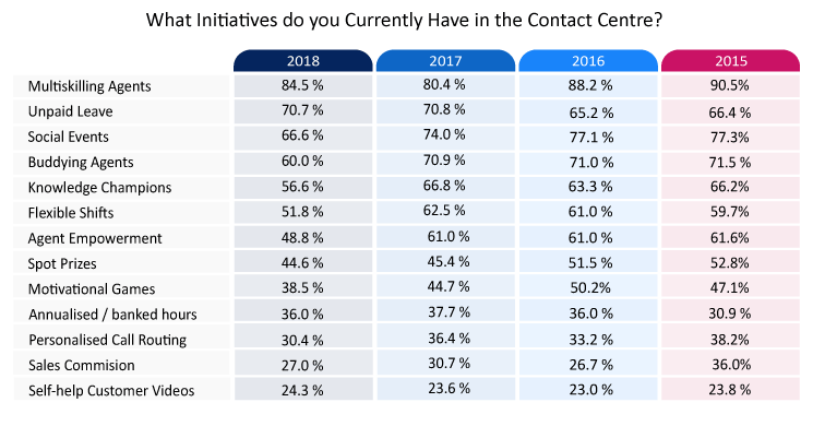 This table was sourced from our survey: What Contact Centres Are Doing Right Now - How Do You Compare? (2018 Edition)
