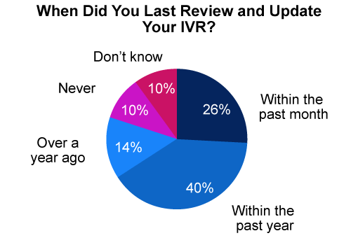 This poll was sourced from our webinar: 5 Steps to Streamlining Your IVR System
