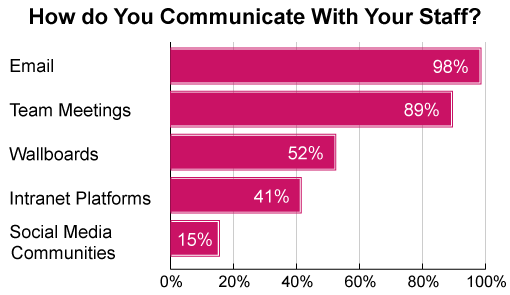 Our research found that email is used for internal conversation in 98% of contact centres (source: Effective Internal Communications in the Contact Centre)