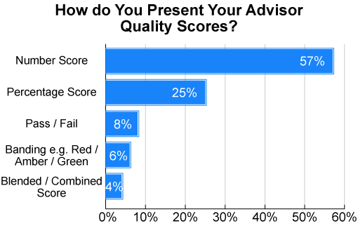 When the score is presented to advisors, most acontact centres use a numbered scale (source: The Best Ways to Design a Quality Scorecard)