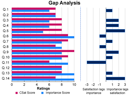 Here is an example of a graph that a contact centre has put together to showcase the results of their gap analysis