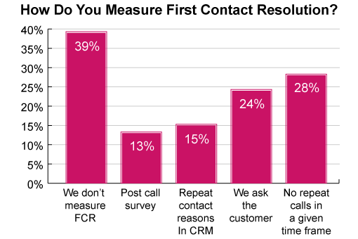 This poll has been sourced from the piece: Over 60% of Contact Centres Measure First Call Resolution