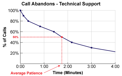 A graph showing how average patience is calculated