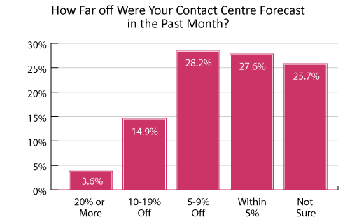 This poll has been sourced from the report: What Contact Centres Are Doing Right Now (2018 Edition)