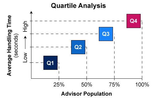 A graph showing how quartile analysis works
