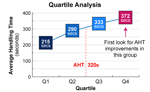 A second graph showing how quartile analysis works