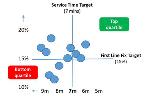 A graph showing the relationship between service times and first line fix in a contact centre