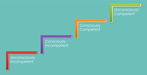 A chart showing the four stages of competence