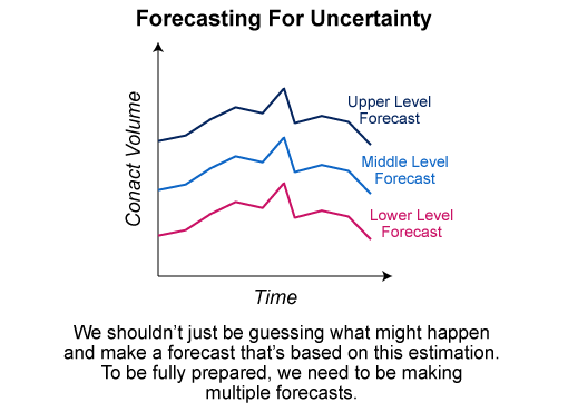 A picture of Upper-, Middle- and Lower-Level forecast