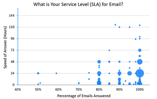 A chart showing differing service levels across social media