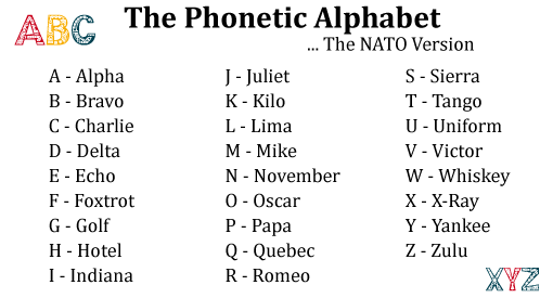 The Phonetic Alphabet A Simple Way To Improve Customer Service
