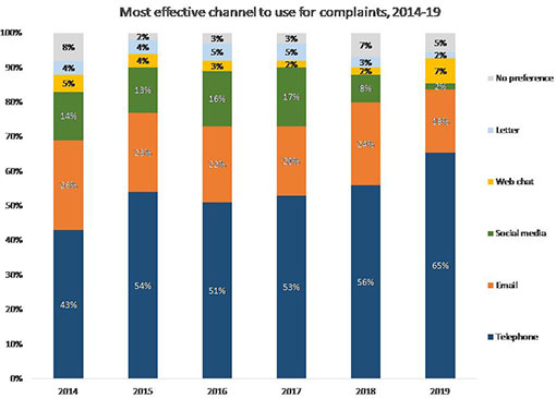 A graph of customer complaint channels