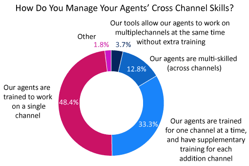 A pie chart of how contact centres multiskilling advisor