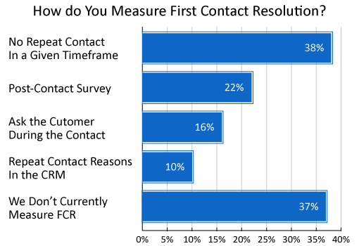 A graph showing how different organisations measure First Contact Resolution