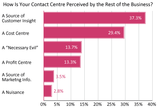 A graph showing how contact centres are perceived by rganisations