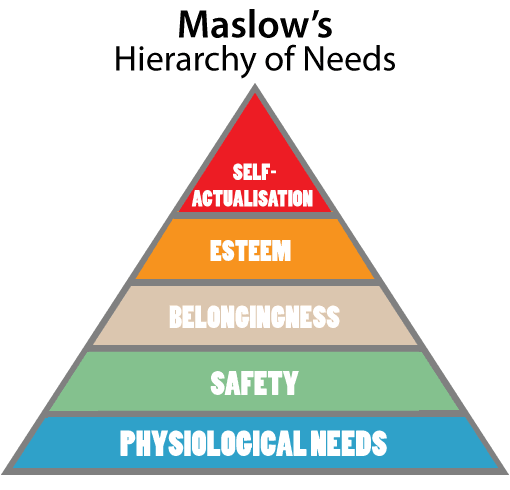 A picture of Maslow's Hierachy of Needs