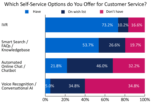 A graph showing the different types of self-service organisations are using