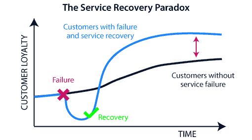 A chart of the service recovery paradox