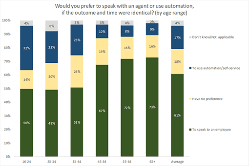 A chart showing attitudes to chatbots