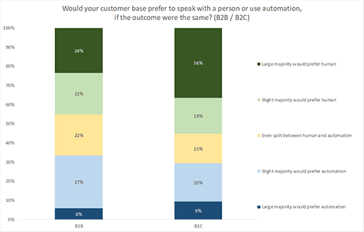 A chart showing business attitudes to chatbots