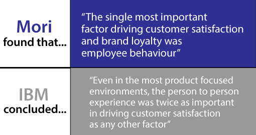 A picture showing customer experience statistics