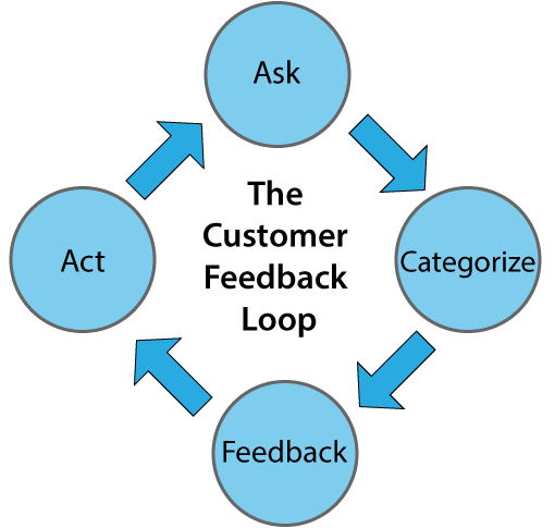 A picture of the customer feedback loop