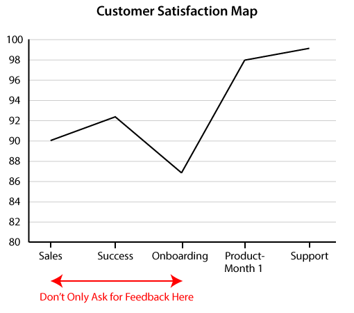 A picture of a customer satisfaction map